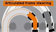 Advantages of Holder articulated frame steering. Click the image for the details.
